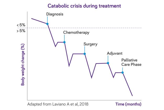 Katabolia syöpäpotilaiden hoitojen aikana