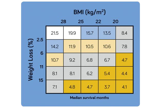 Syövän elossaolon ennuste ja BMI